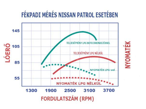 Nissan Patrol nyomaték és teljesítmény görbéje gázolaj és dízel-LPG üzemben
